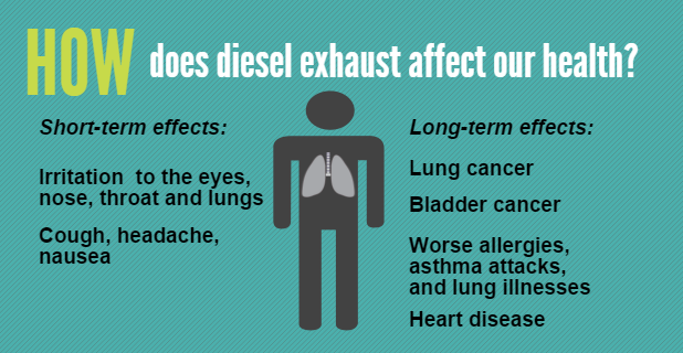 Source: Southern California Environmental Health Sciences Center